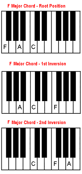 F chord. F major on piano.