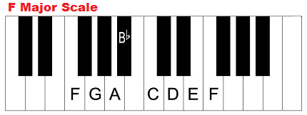 F major scale on piano.
