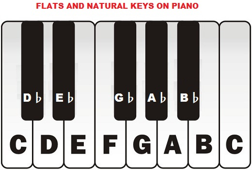 Flat Sign In Music Piano