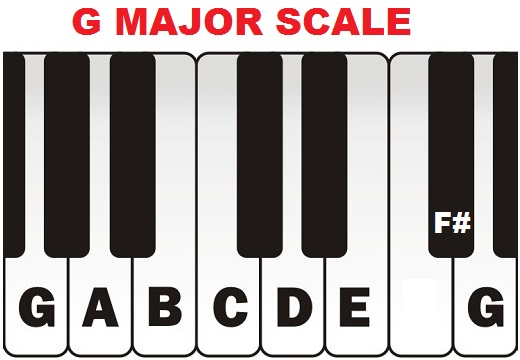 G major scale on piano (keyboard).