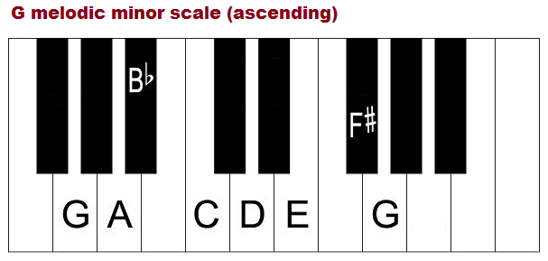 The G Minor Scale Natural Harmonic And Melodic Notes Chords And