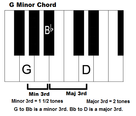 G minor chord on piano (keyboard).