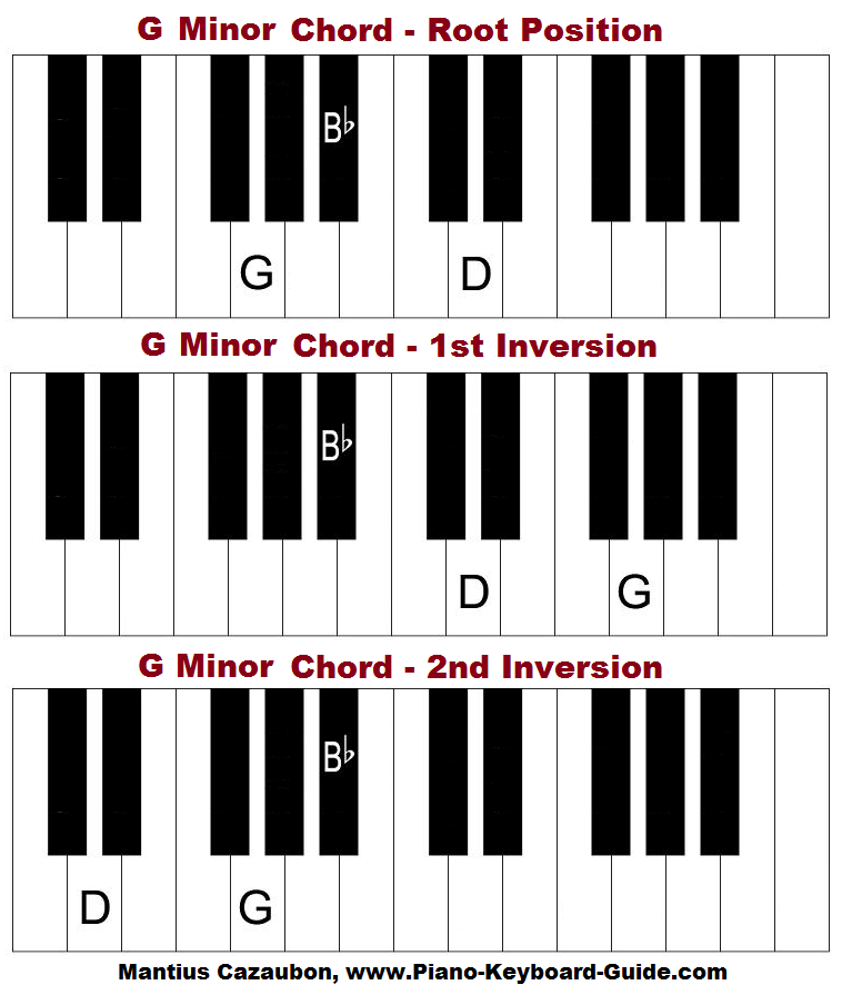 G minor chord on piano (keyboard)