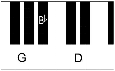 Piano piano chords in a minor : G minor chord - How to play a Gm chord on piano