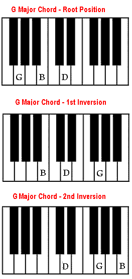 G Chord On Piano How To Play G Major Chord