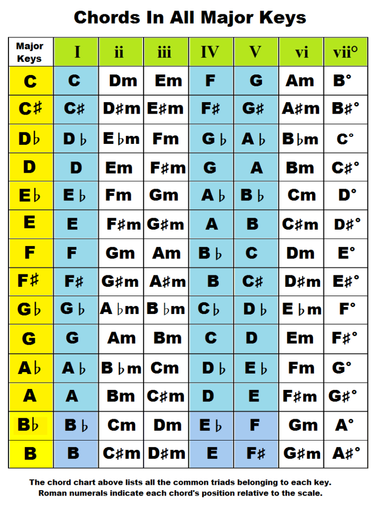 chords by key, chords, major keys