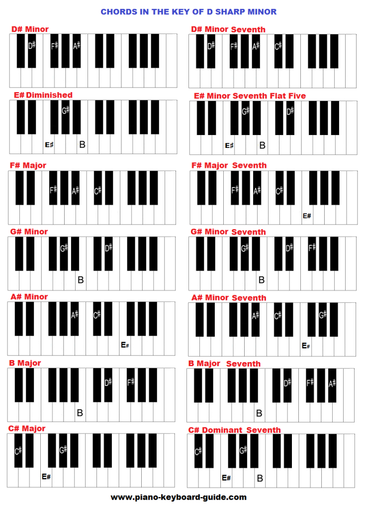 Key of D sharp minor, chords