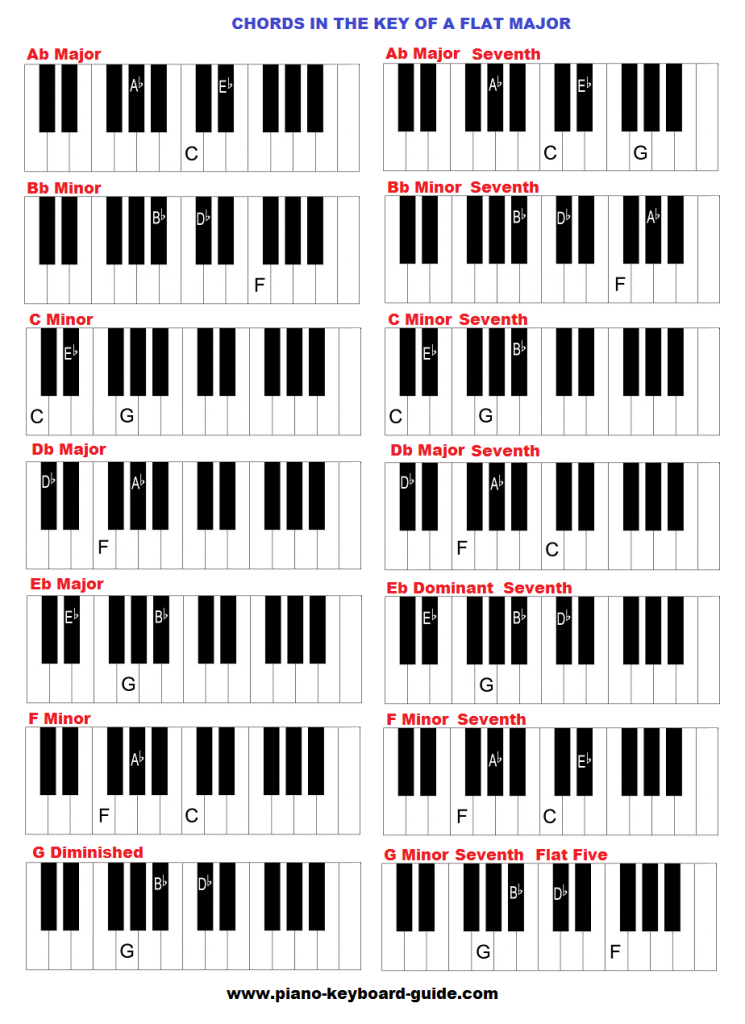 The Key Of A Flat And G Sharp Major Chords