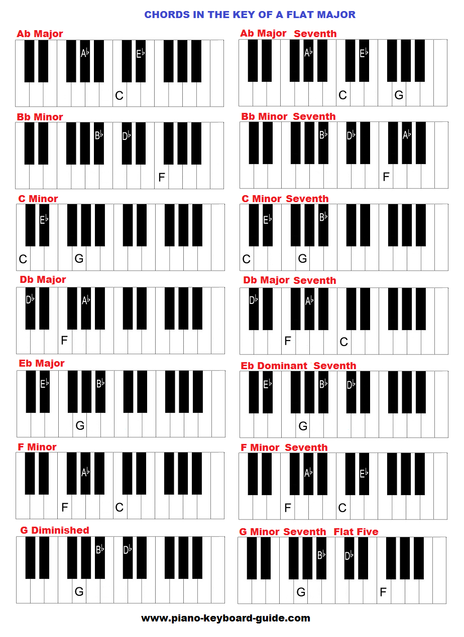 The key of A flat (and G sharp major), chords