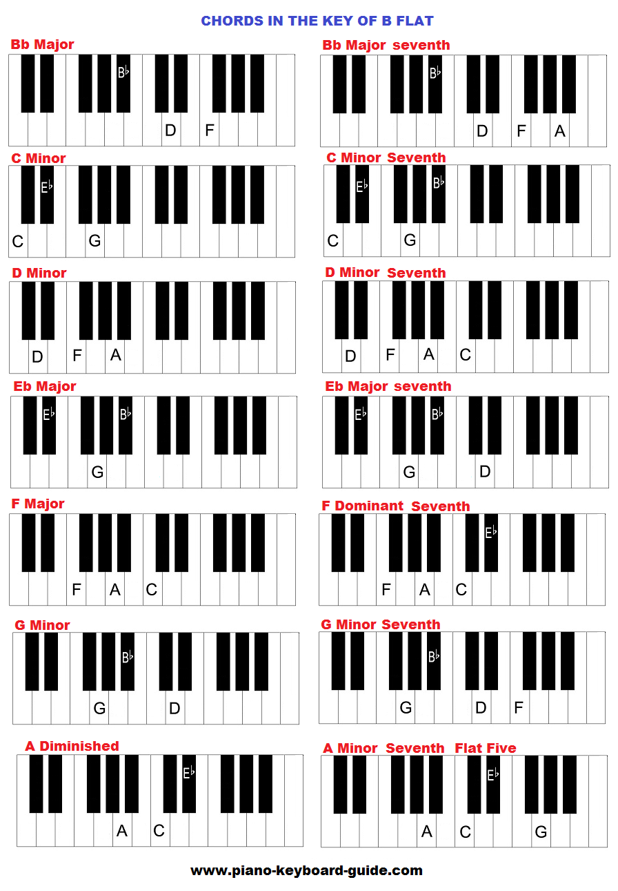 B Flat Chord Piano The key of B flat major