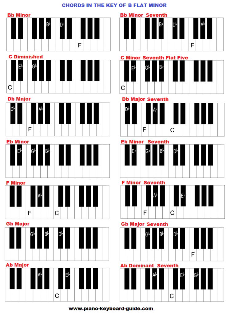 Piano Chords In The Key Of B Flat Minor 748x1024g