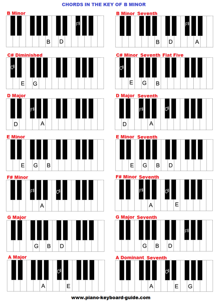 piano chords in the key of b minor