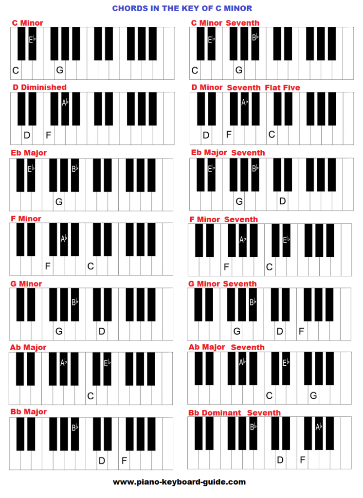 Piano chords in the key of C minor