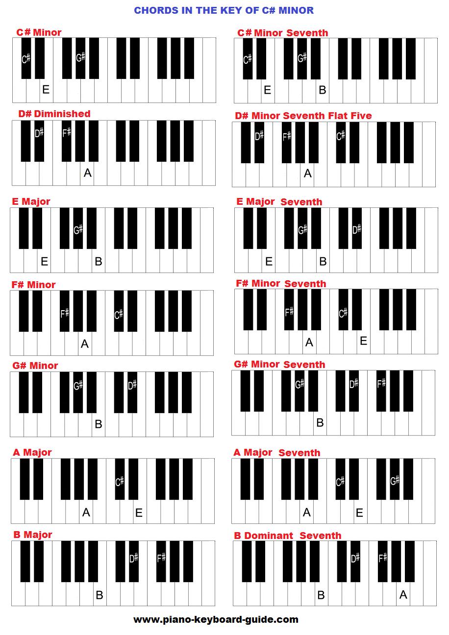 C Flat Minor Triad Key of C sharp ...