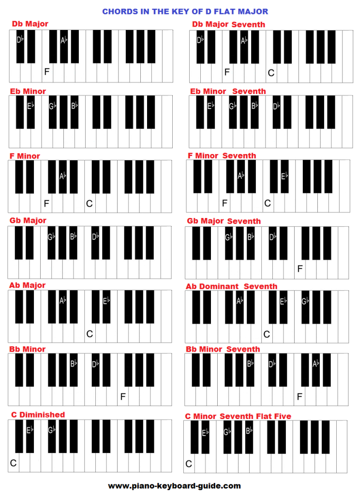Piano chords in the key of D flat.