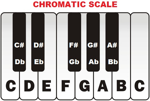 chromatic scale on piano