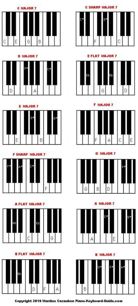 Piano piano keys and chords : How to play major seventh piano chords