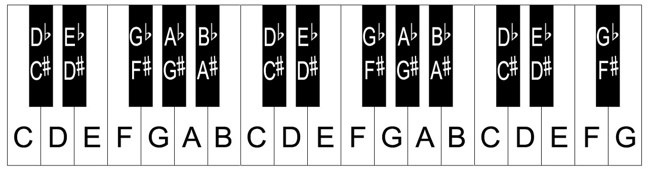 A piano keyboard with note names. I will use the piano as a pedagogical tool because of its easily-visualized keys, but these concepts apply to every pitched instrument in standard Western music.