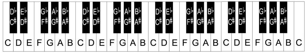 Piano Keyboard Layout  Notes