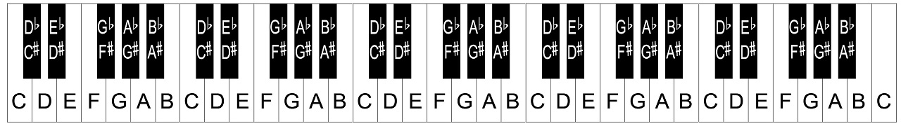 piano keyboard layout notes