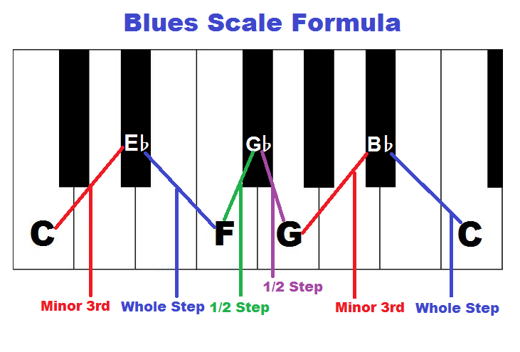 Blues scale formula, piano
