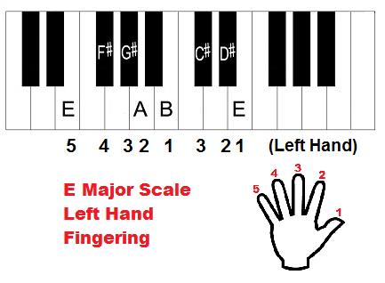 E major scale piano fingering (left hand)