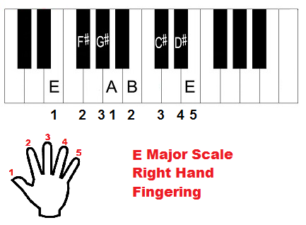 E major scale piano fingering (right hand)