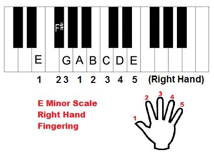 E minor scale piano fingering, right hand