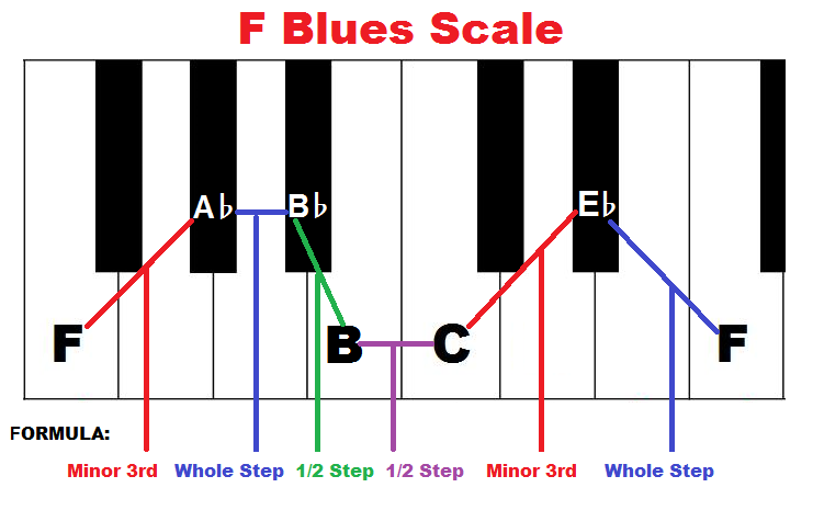 How to form F blues scale on piano.