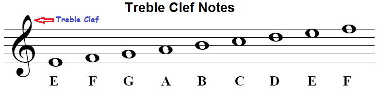 Music Note Names On Staff And Piano Keyboard Time Values And Symbols