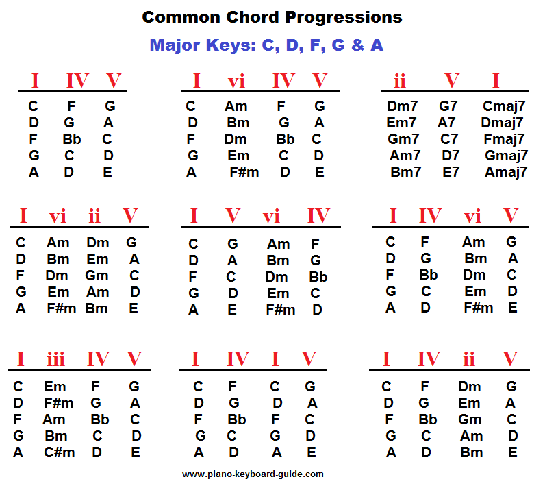 Piano chord progressions, major keys