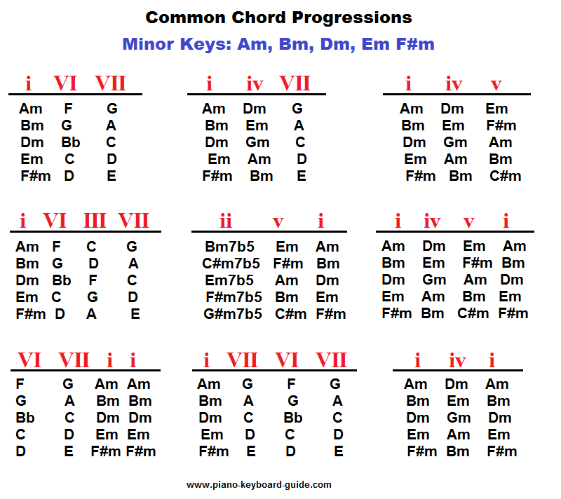 Piano chord progressions in minor keys.