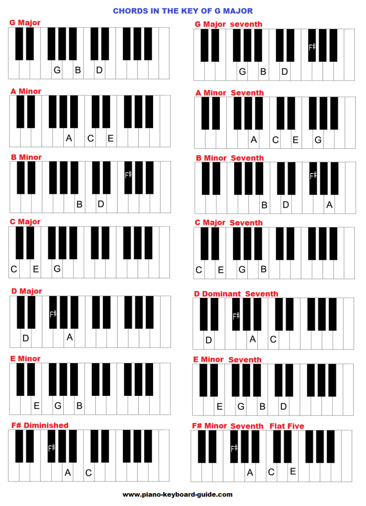 The Key Of G Major Chords