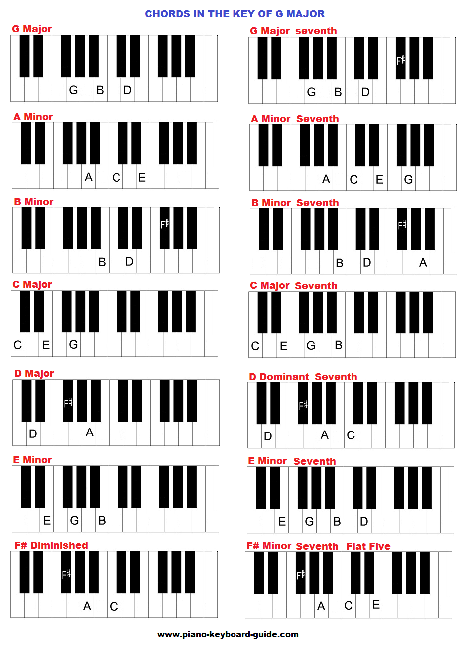 The key of G major, chords