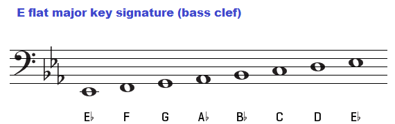 E flat major key signature on bass clef.