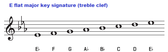 E flat major key signature on treble clef.