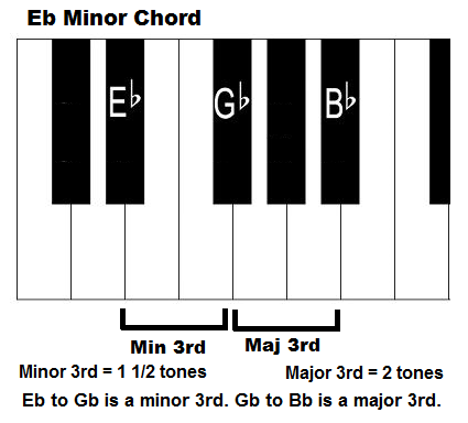 E flat minor piano chord intervals