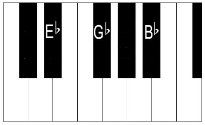 E flat minor chord on piano