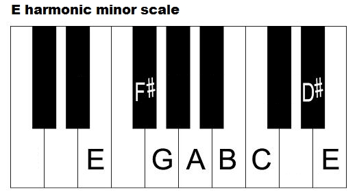 The E Minor Scale Three Types How To Form