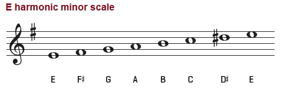 E harmonic minor scale on treble clef