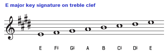 E major key signature on treble clef.