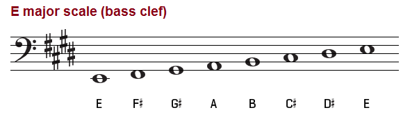 E major scale on the bass clef