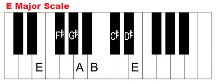 E major scale notes on piano