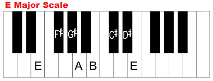 E major scale on piano.