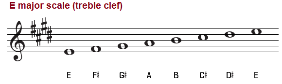 E major scale on the treble clef