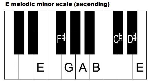The E Minor Scale – Three Types – How to Form