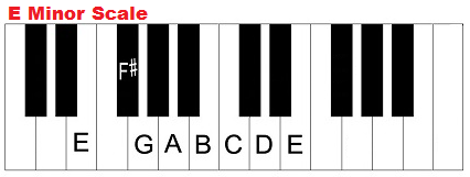 E minor scale on piano (keyboard).