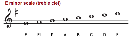 Natural minor scale for dating 9