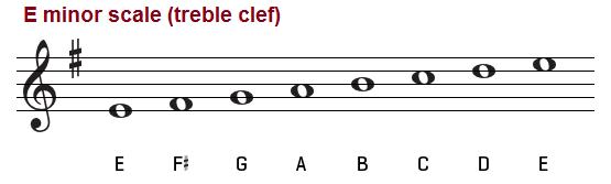 E minor scale on the treble clef