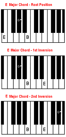e major chord on piano